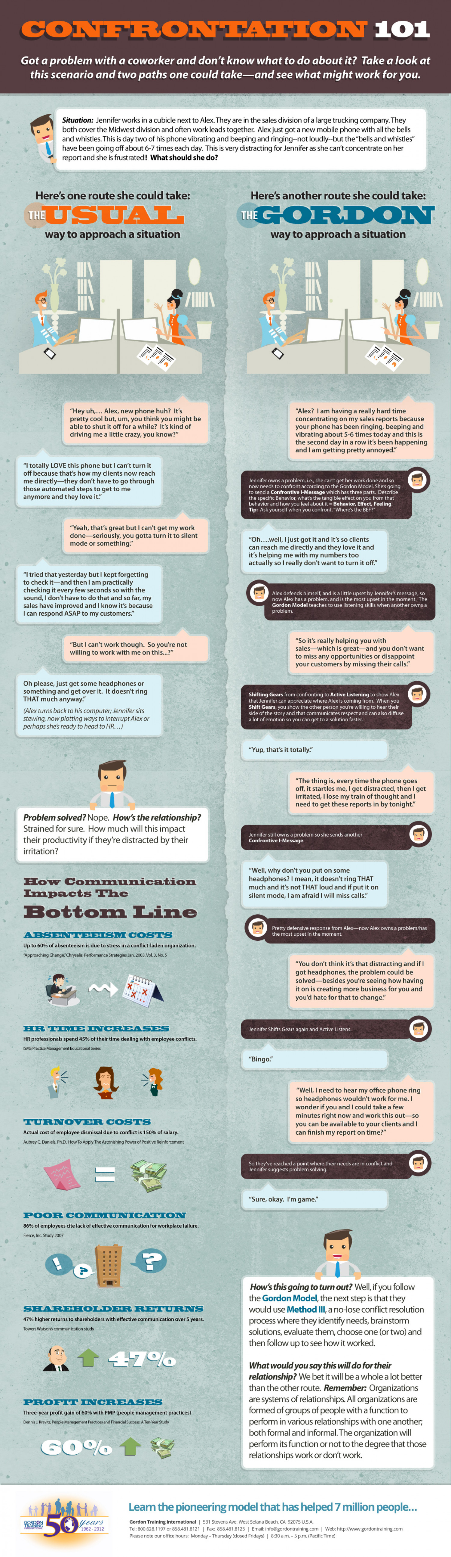 Confrontation 101 Infographic