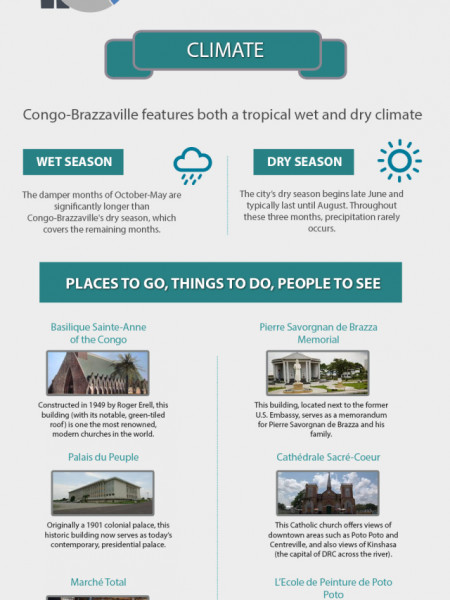 Congo Brazzaville A Breathtaking Country Infographic