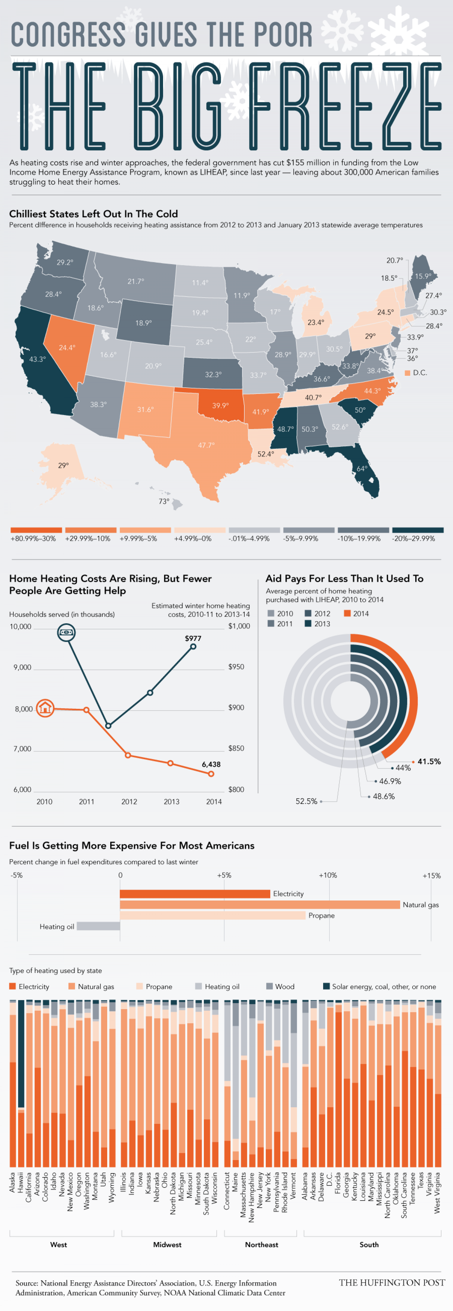 Congress Gives The Poor The Big Freeze Infographic
