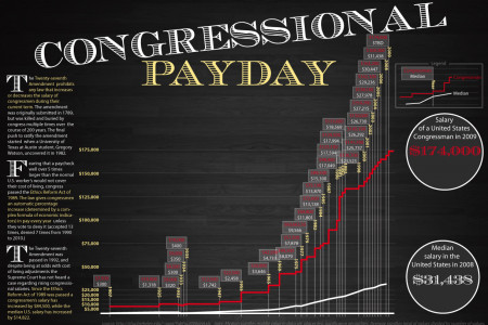 Congressional Payday Infographic