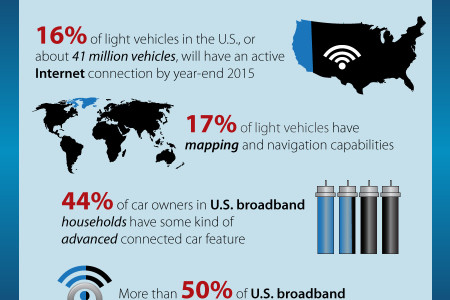 Connected Car Market Growth in United States Infographic