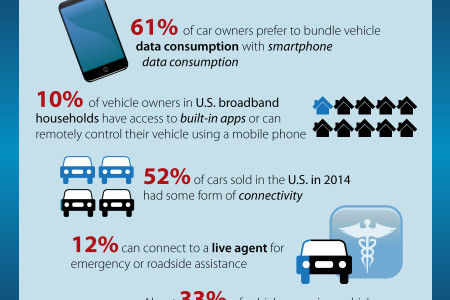 Connected Cars in the US Infographic