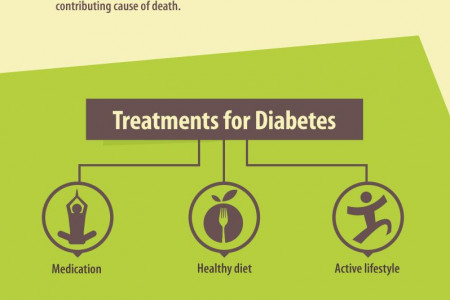 Connected Health and Diabetes  Infographic