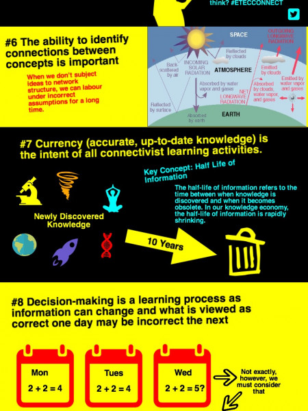 Connectivism Infographic