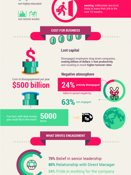 Conquering the Tipping Point in Employee Engagement Infographic