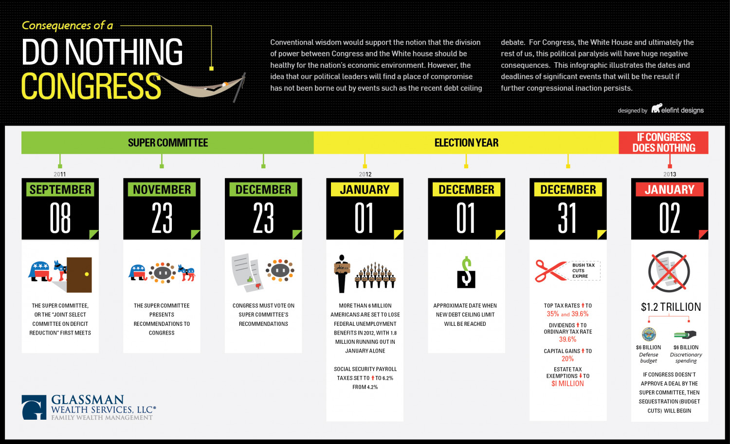 Consequences of a Do Nothing Economy Infographic