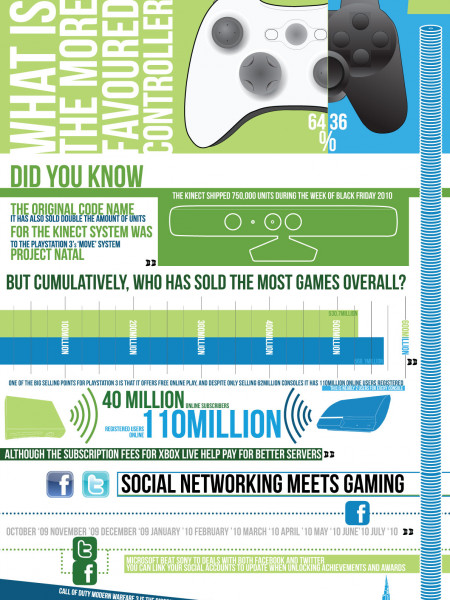 Console Fanboyism Infographic