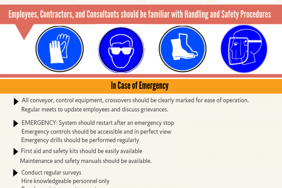 Consolidated List for Employers: Conveyor Safety Processes to Implement Infographic