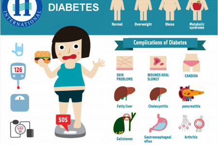 Constitutional Homeopathy For Diabetes Complications Infographic