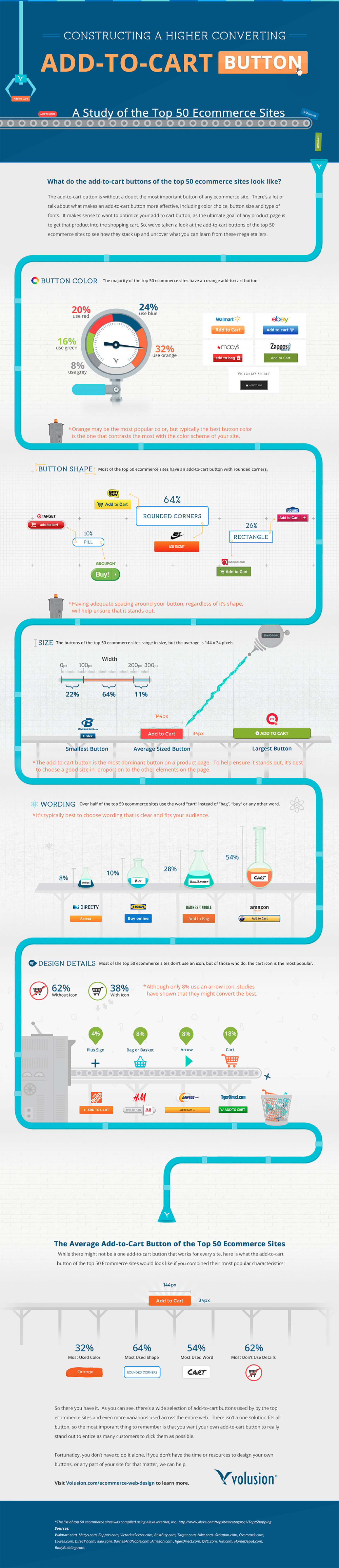 Constructing a Higher Converting Add-to-Cart Button Infographic