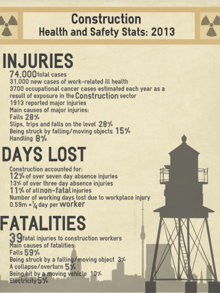 Construction Accidents Infographic