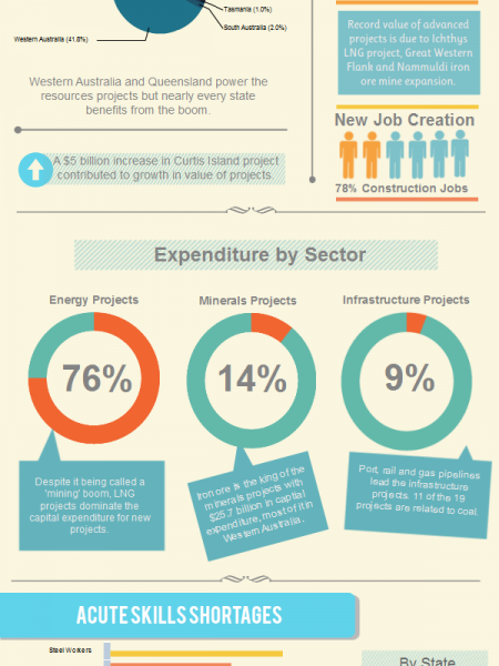 Construction Boom Infographic