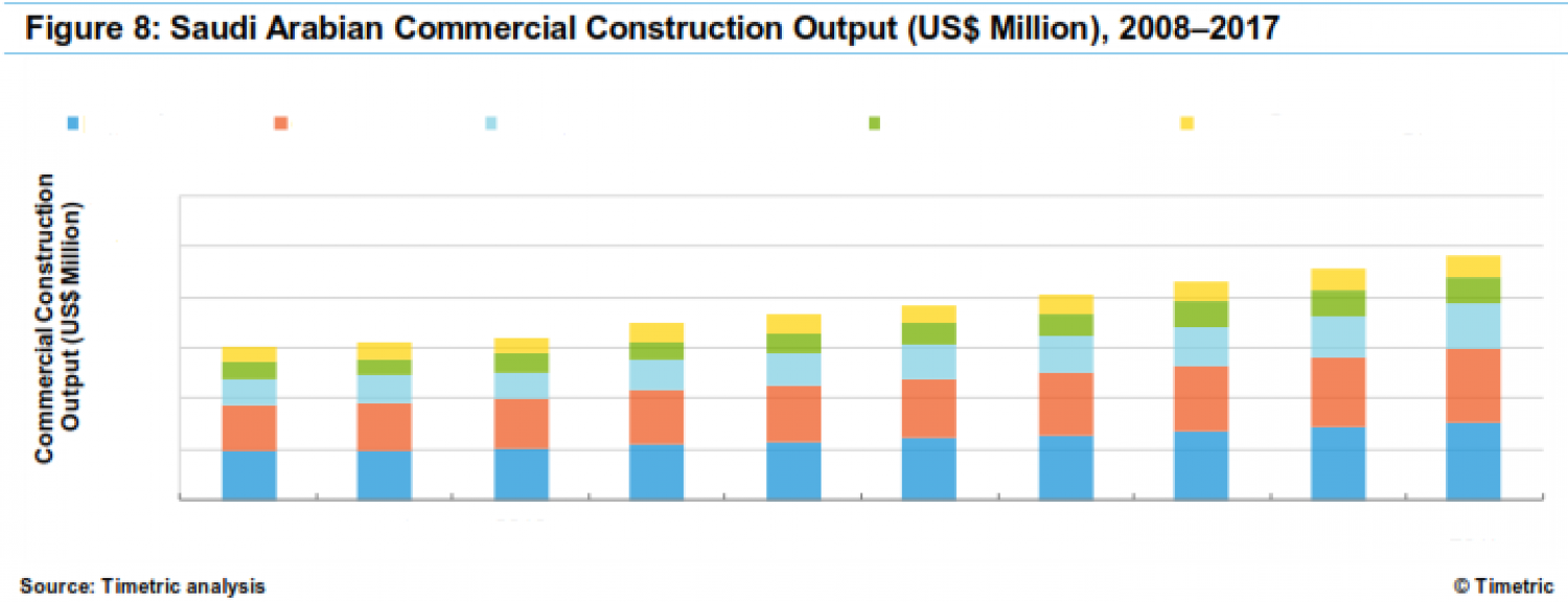 Construction in Saudi Arabia – Key Trends and Opportunities to 2017 Infographic