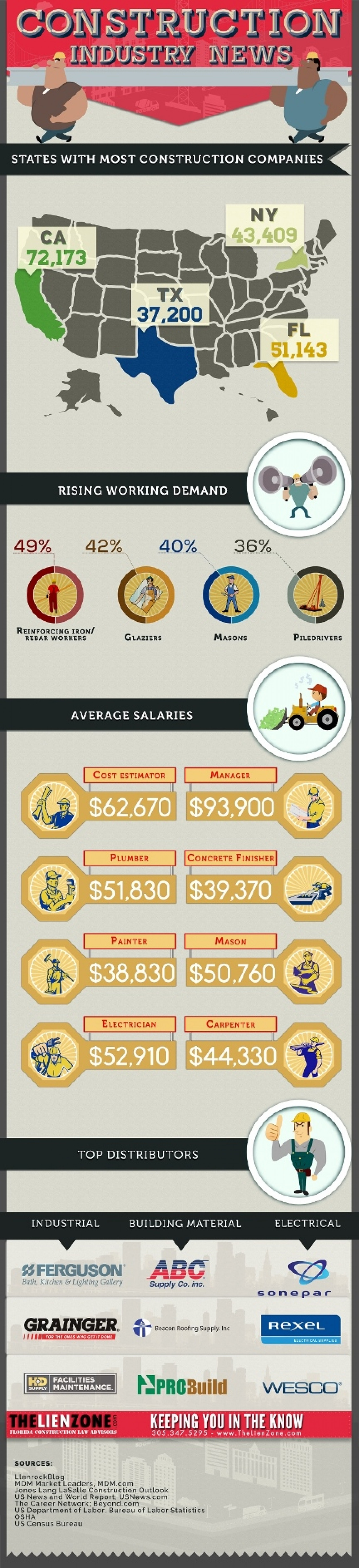 Construction Industry News: States with Most Construction Companies Infographic