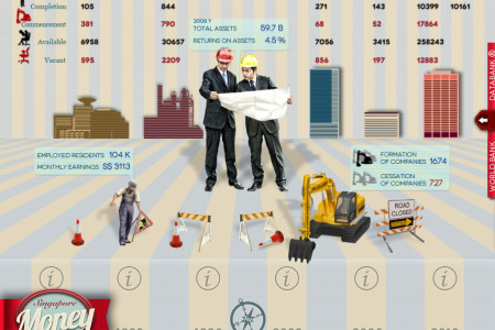Construction industry of Singapore Infographic