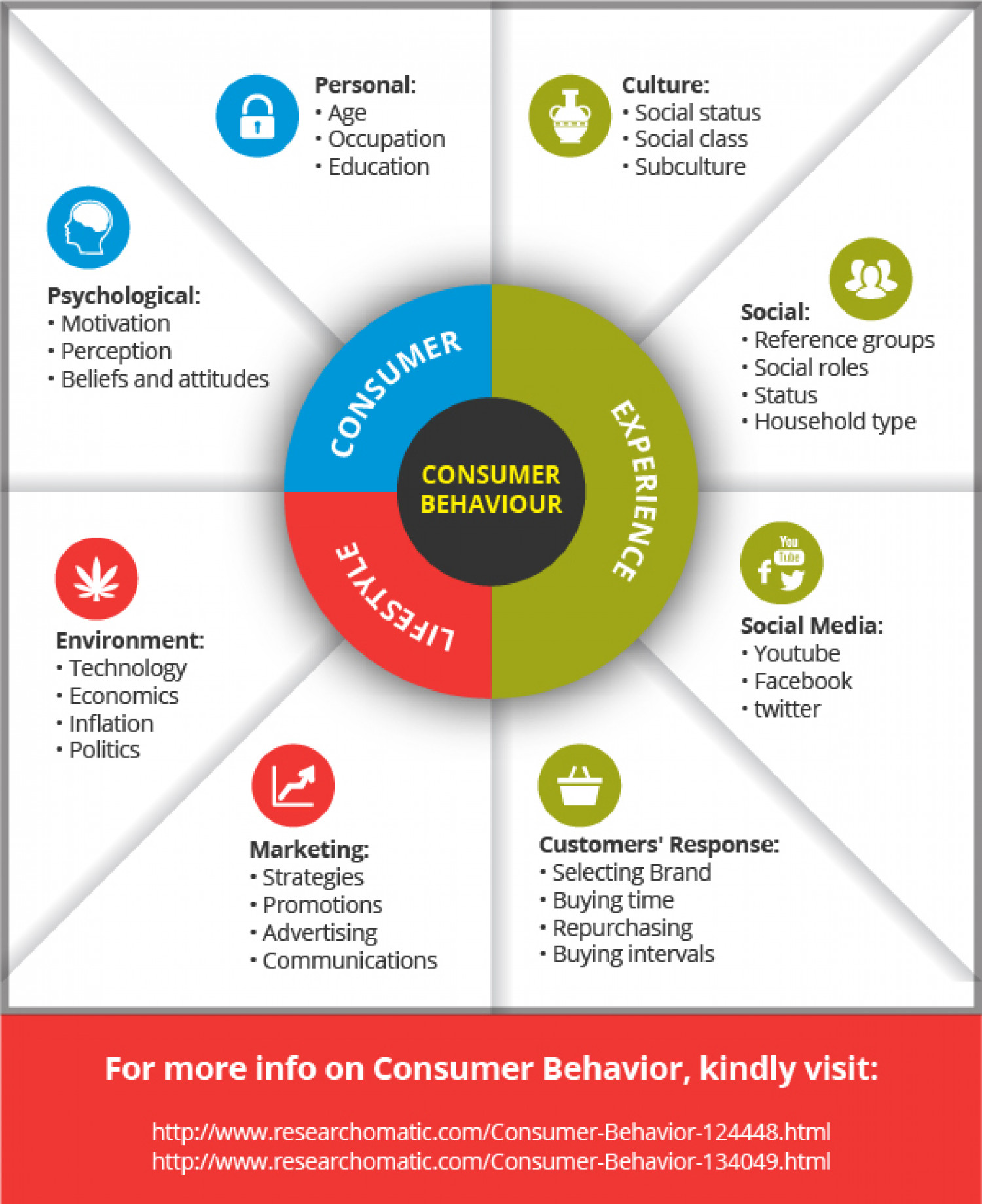 Consumer behavior and marketing factors influencing