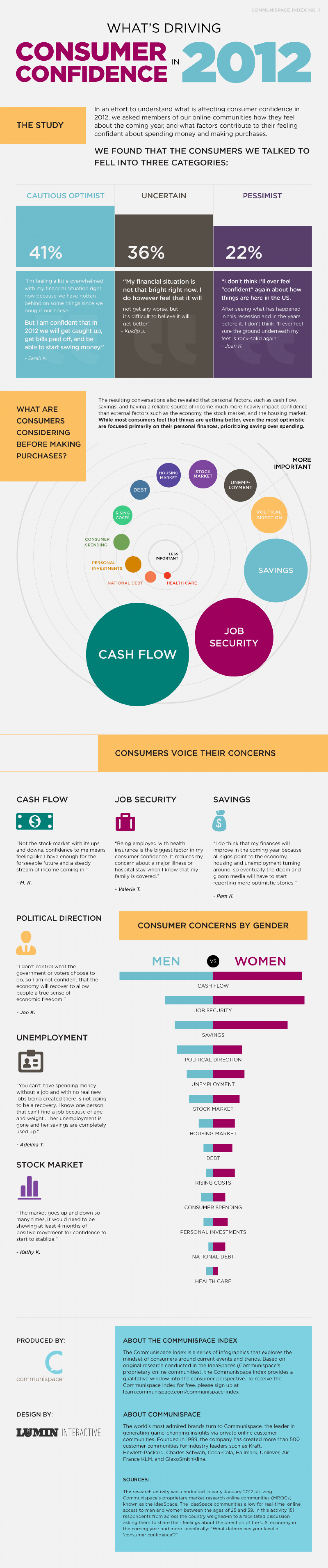 Consumer Confidence 2012 Infographic