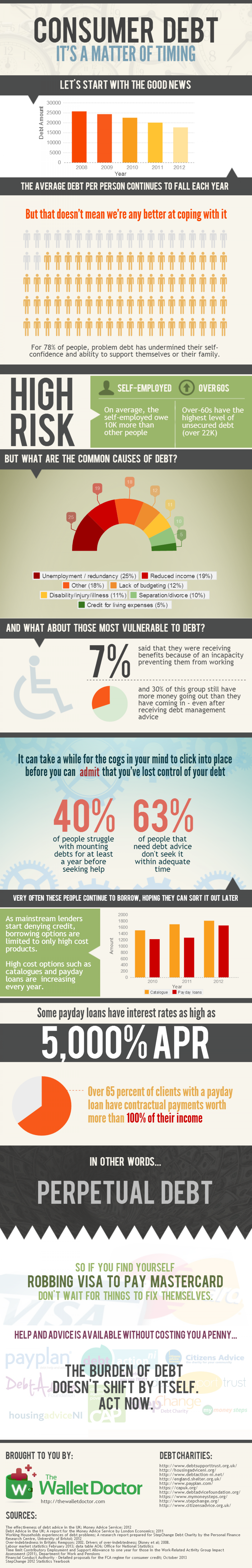 Consumer Debt - It's a Matter of Timing Infographic