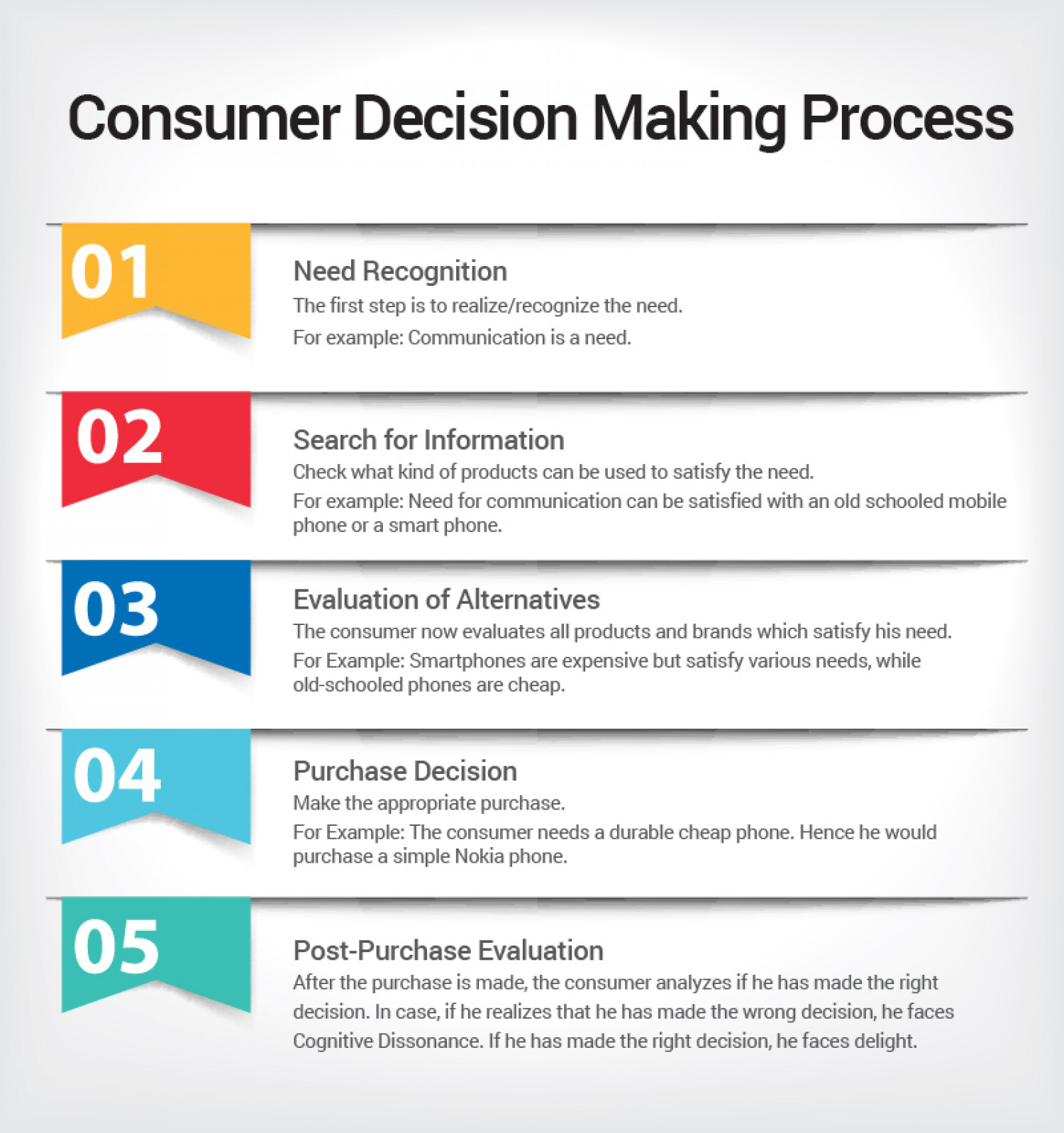 consumer decision making process ly consumer decision making process infographic