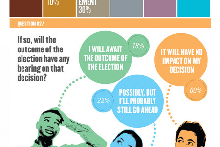Consumer Manifesto Survey 3 results - Major Purchases Infographic