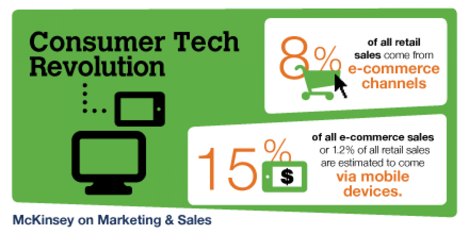 Consumer Tech Revolution Infographic