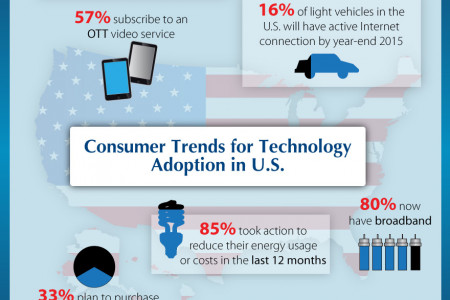 Consumer Trends for Technology Adoption in the U.S. Infographic