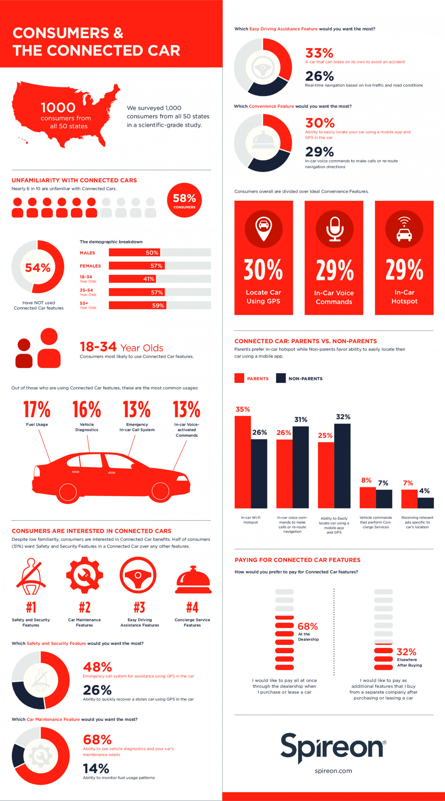 Consumers & the Connected Car  Infographic