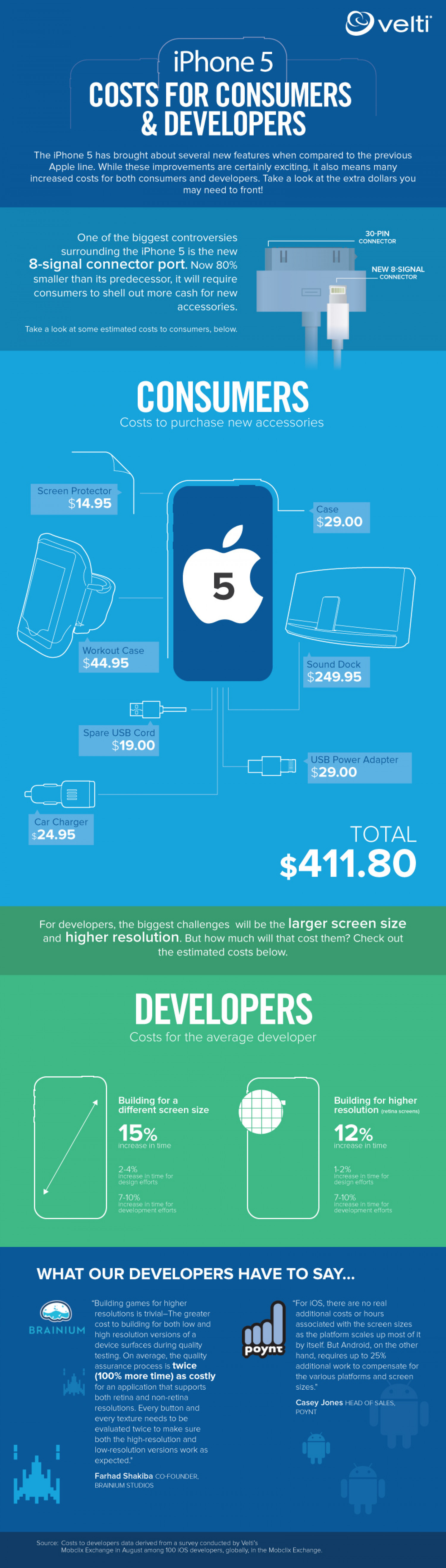 Consumers and Developers Costs for iPhone5 Infographic