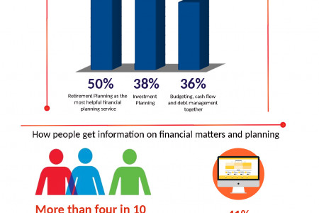 Consumers with a Financial Plan are More Confident Infographic