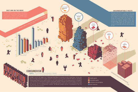 Consumption Machine Infographic