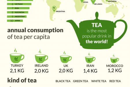 Consumption Of Tea Infographic
