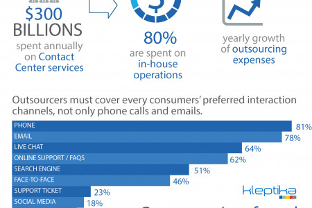 Contact Center Outsourcing Infographic