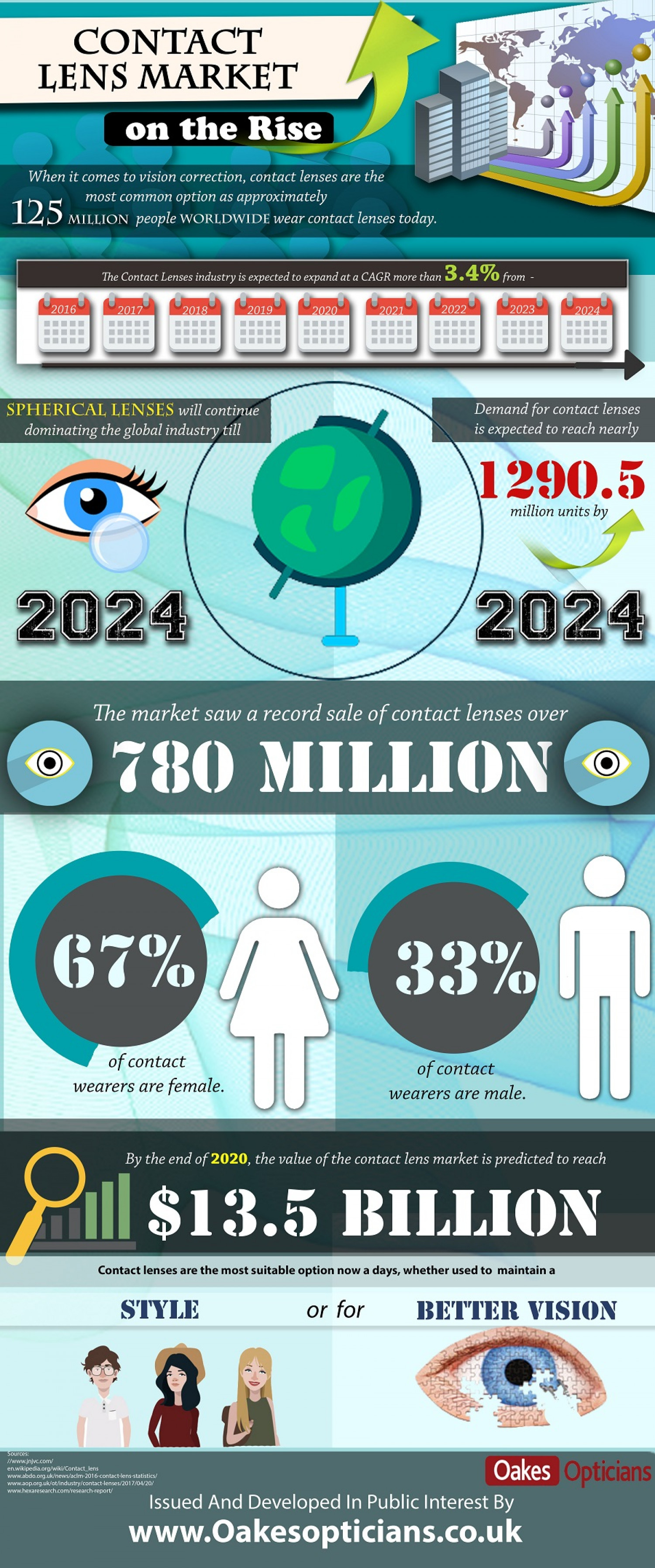 Contact Lens Market on the Rise Infographic