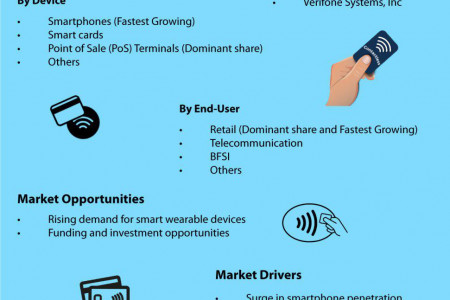 Contactless Payment Market will experience a noticeable growth during the forecast period 2019 – 2025 Infographic