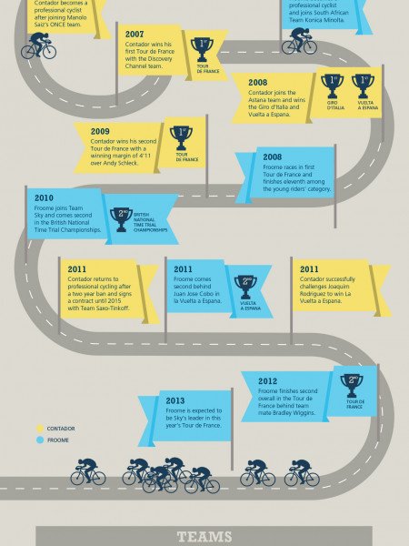 Contador vs Froome: Who will win Tour de France 2013? Infographic