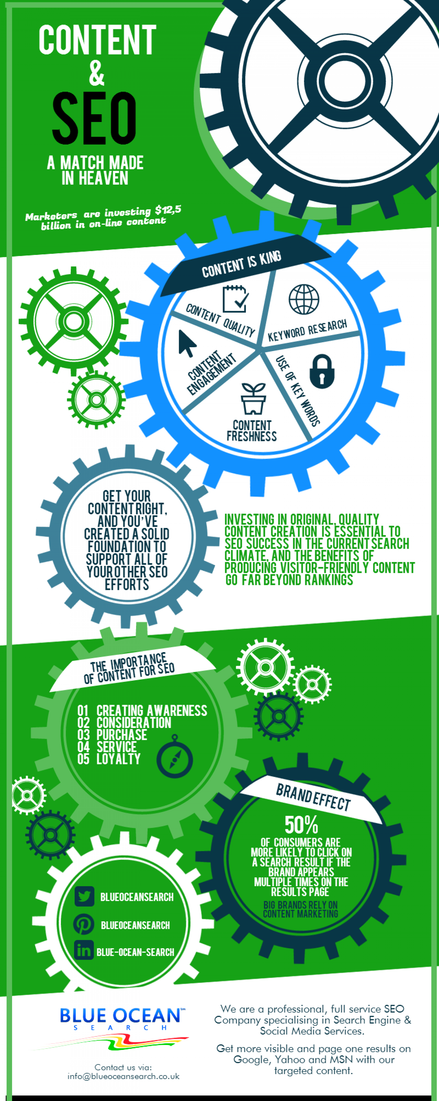 Content & SEO: A Match Made In Heaven Infographic