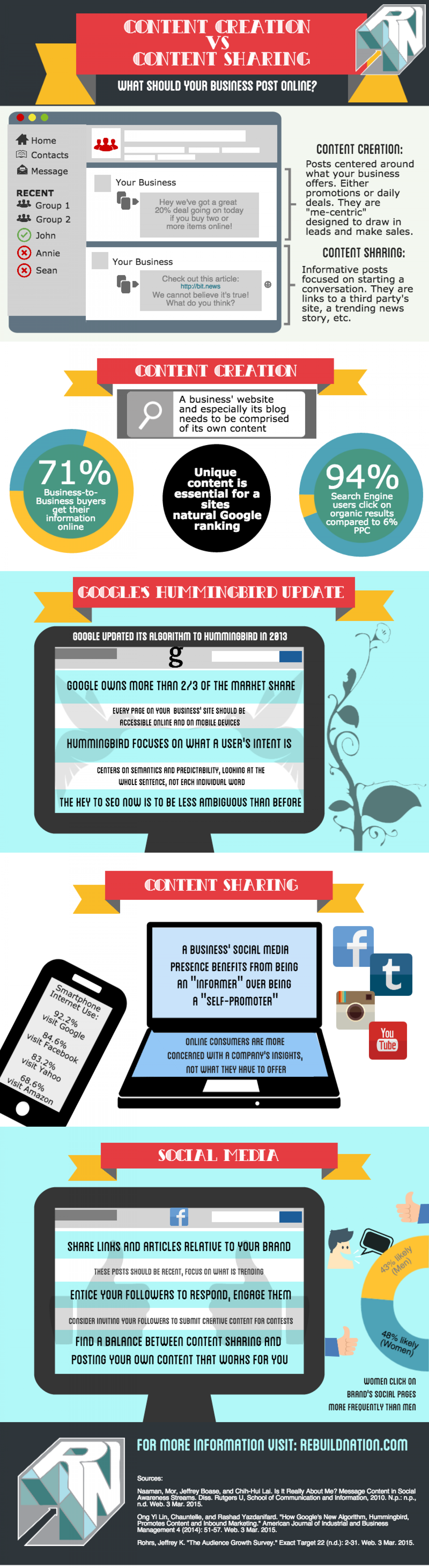 Content Creation vs. Content Sharing  Infographic