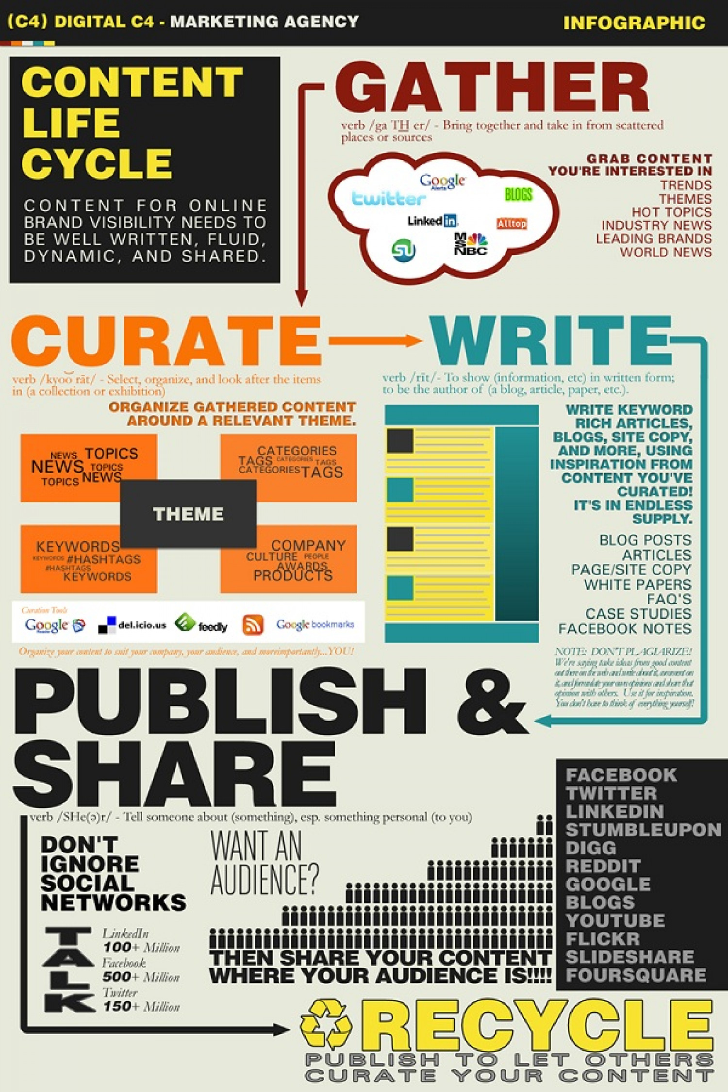 Content Life Cycle  Infographic