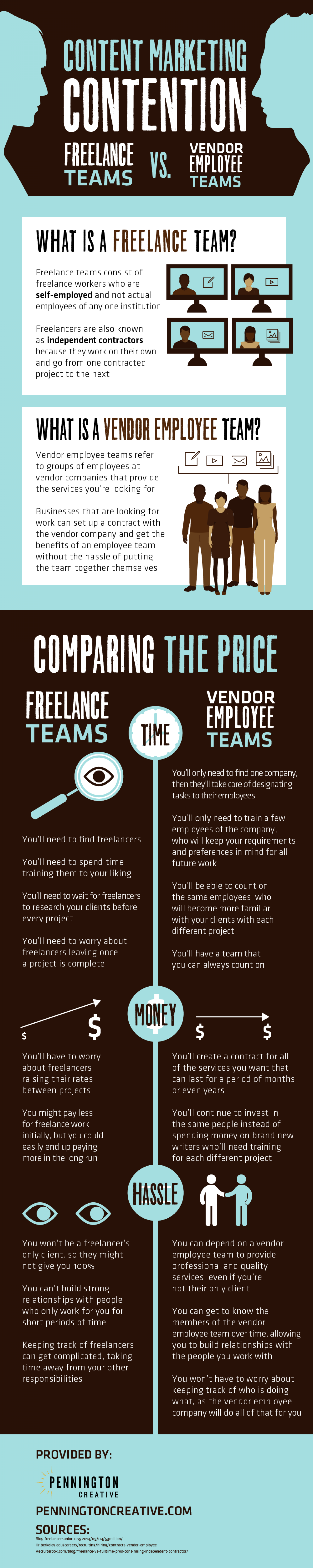 Content Marketing Contention: Freelance Teams vs. Vendor Employee Teams Infographic
