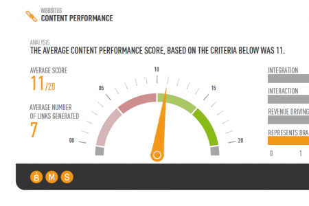 Content Marketing Performance Of Top Airlines [INFOGRAPHIC] Infographic