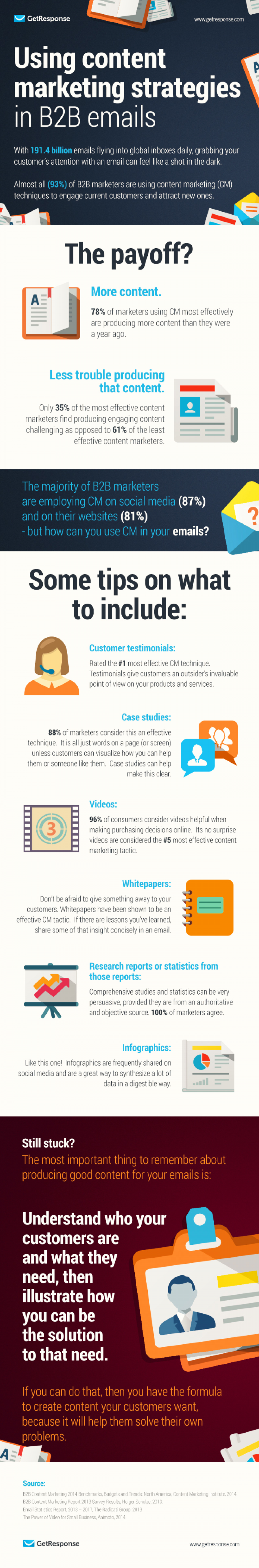 Using Content Marketing Strategies in B2B Emails Infographic
