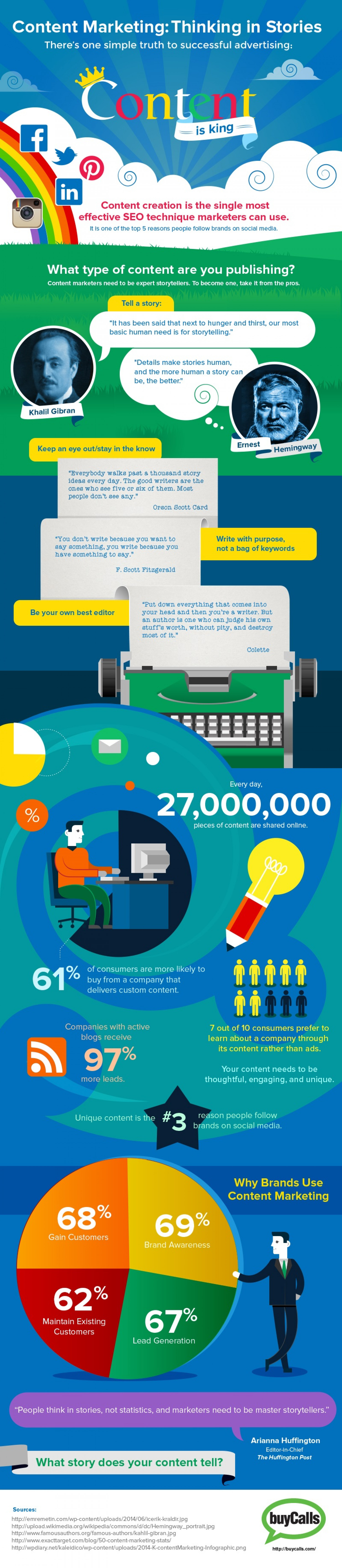 Content Marketing: Thinking in Stories Infographic