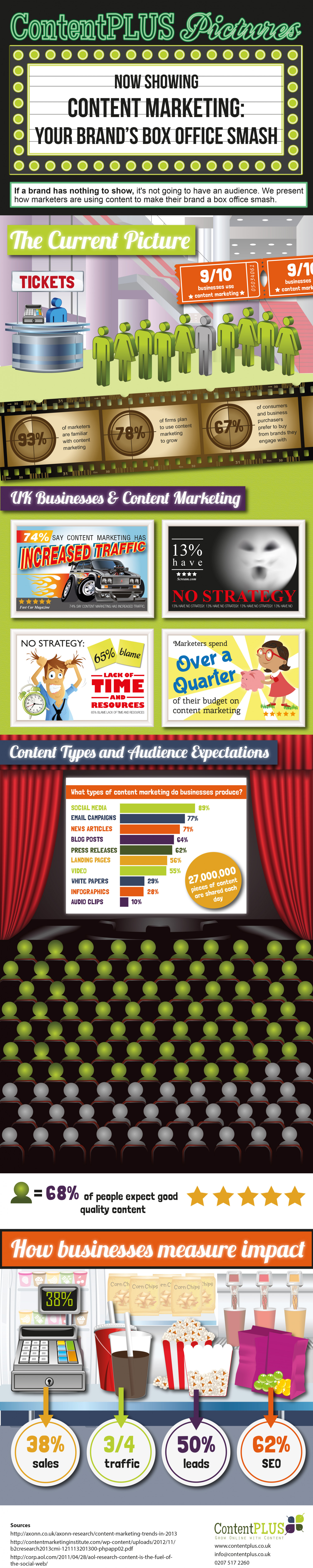 Content Marketing: Your brand's box office smash Infographic