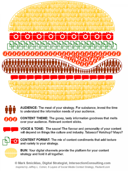 Content Strategy Burger Infographic
