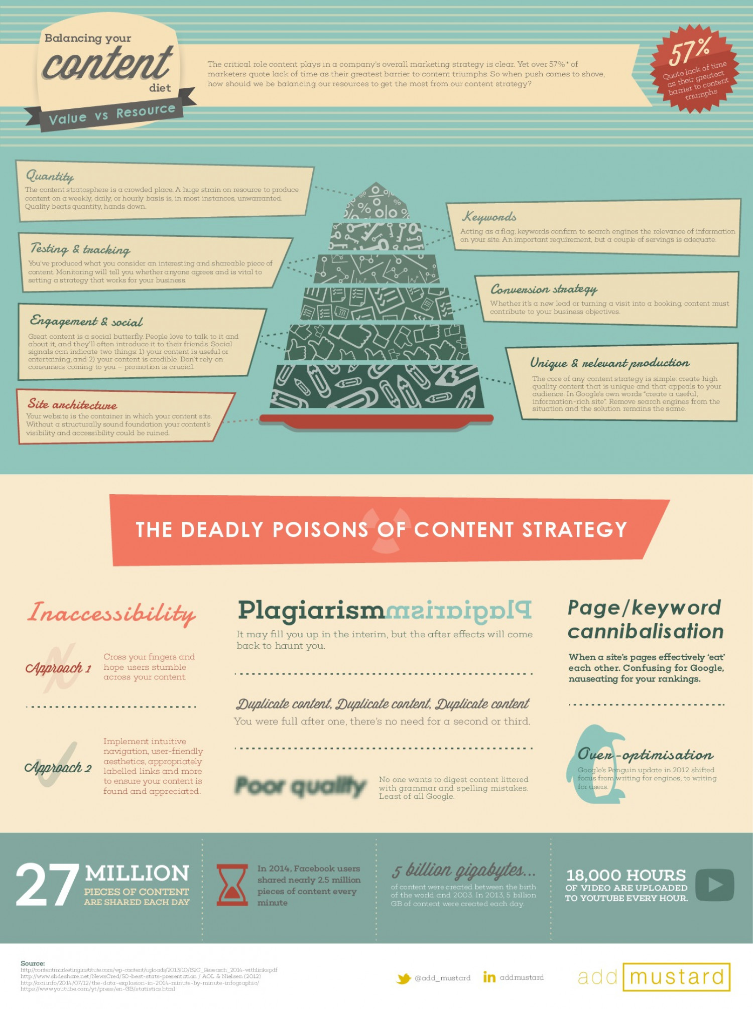 Content Value vs Resource Infographic