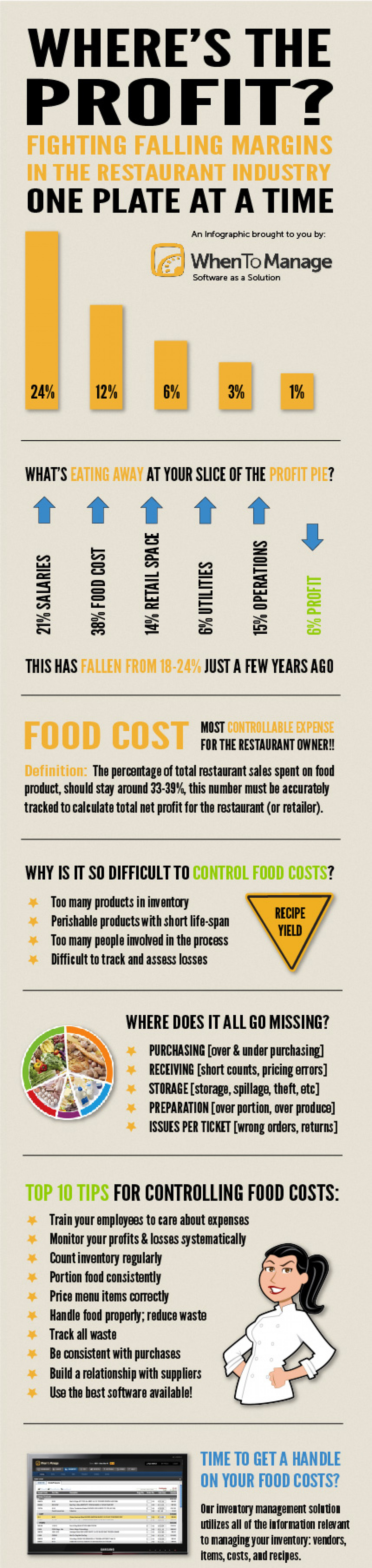 Control Food Costs Infographic