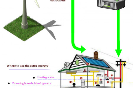 Control the flow of charges in batteries with Wind charge controllers Infographic