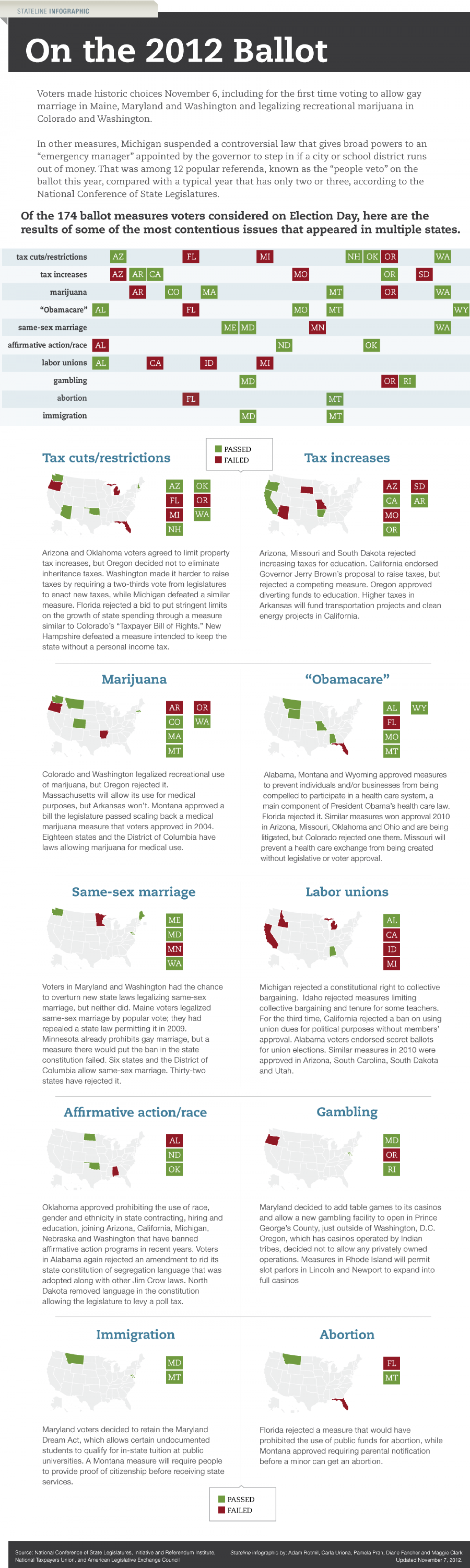 Controversial Ballot Measure Results: Election 2012 Infographic