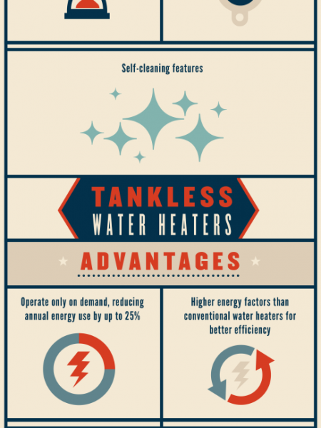 Conventional vs. Tankless Water Heaters Infographic