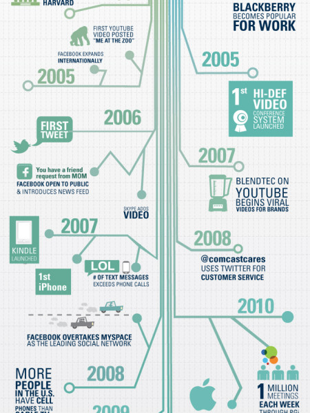 Converging Devices, Connecting Lives Infographic